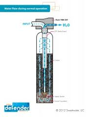 Urban Defender whole house water filter